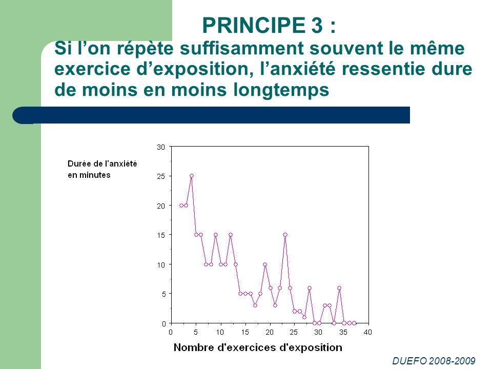 PRINCIPE 3 : Si l'on répète suffisamment souvent le même exercice d'exposition, l'anxiété ressentie dure de moins en moins longtemps