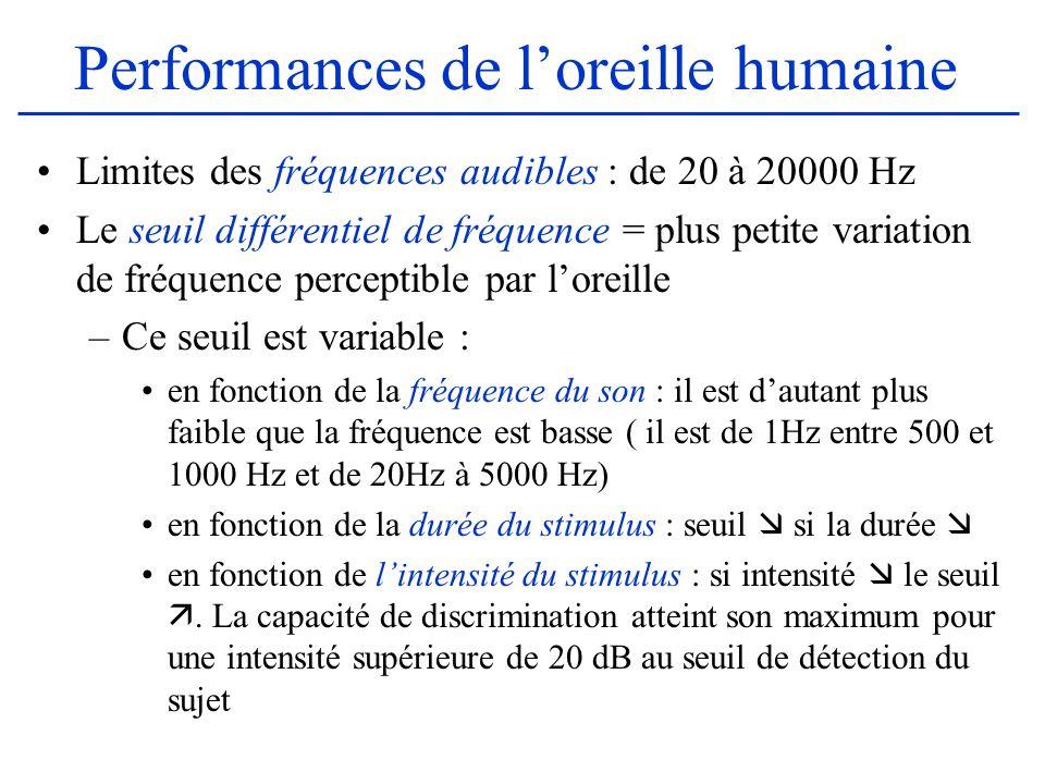 Performances de l'oreille humaine