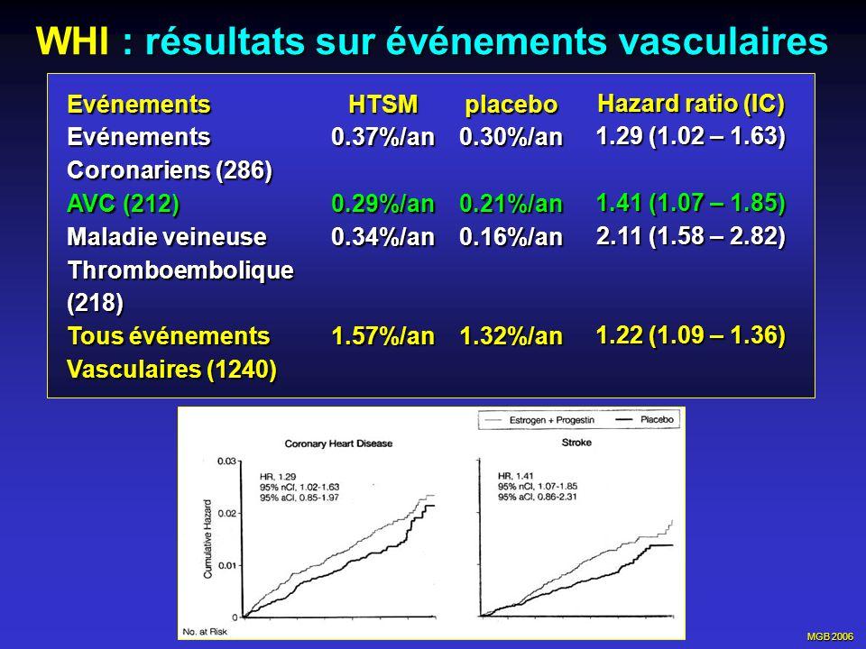 WHI : résultats sur événements vasculaires