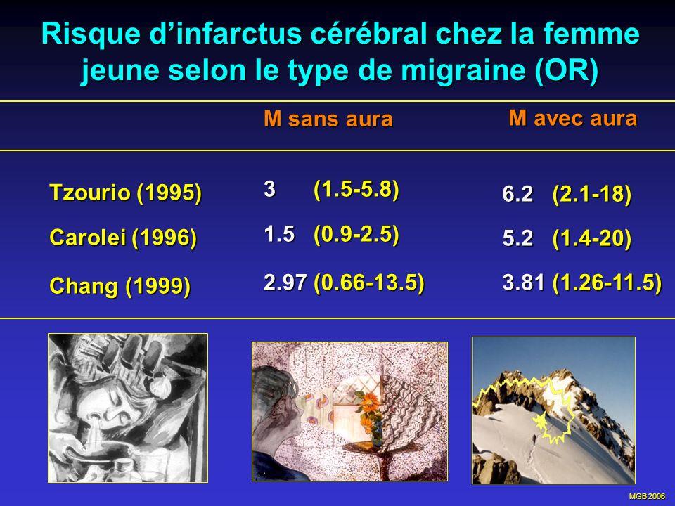 Risque d'infarctus cérébral chez la femme jeune selon le type de migraine (OR)
