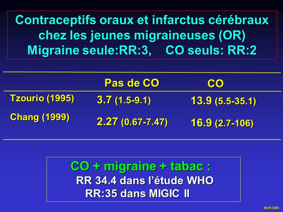 Migraine seule:RR:3, CO seuls: RR:2