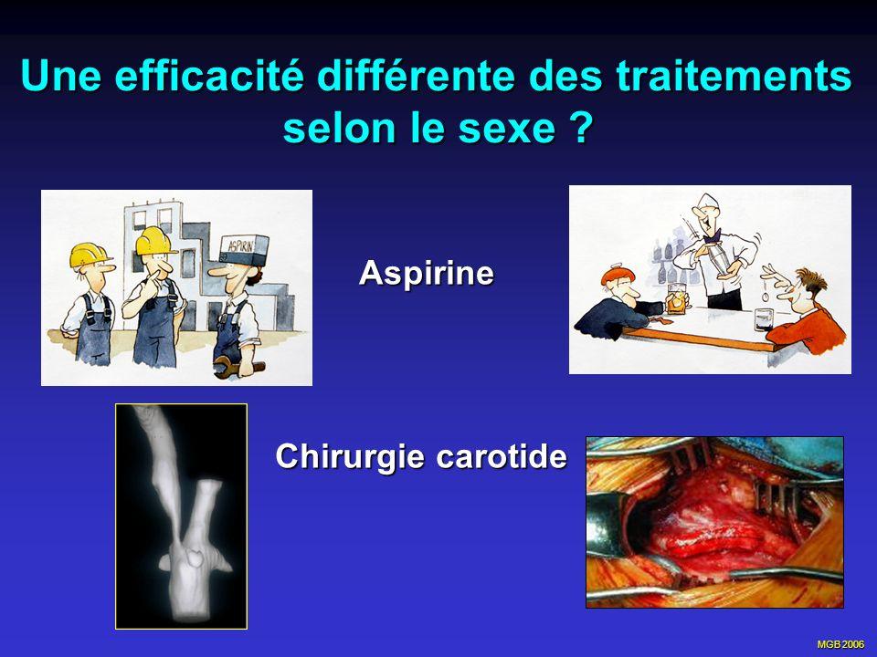 Une efficacité différente des traitements selon le sexe