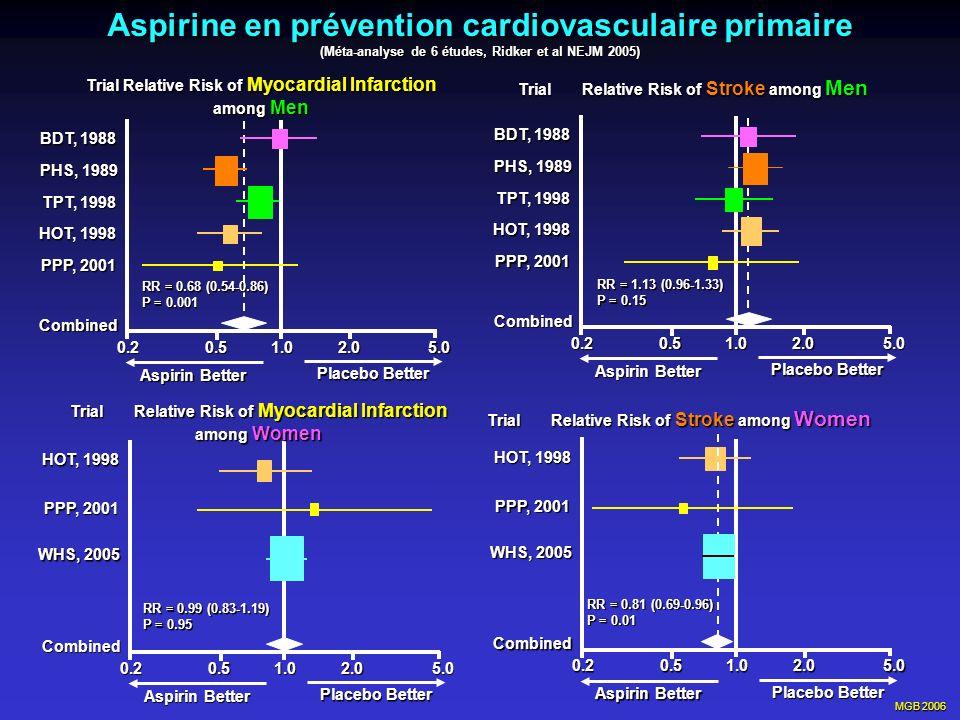 Aspirine en prévention cardiovasculaire primaire