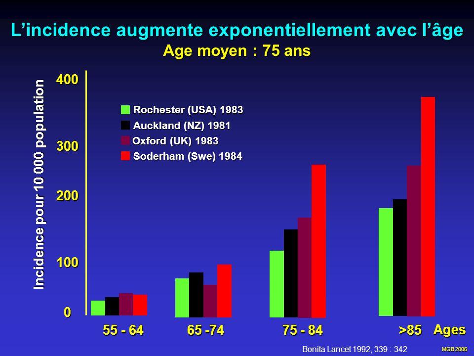 L'incidence augmente exponentiellement avec l'âge
