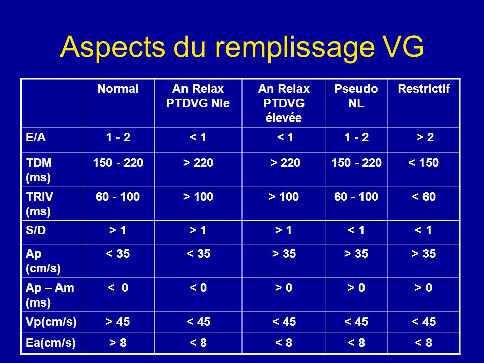 Aspects du remplissage VG