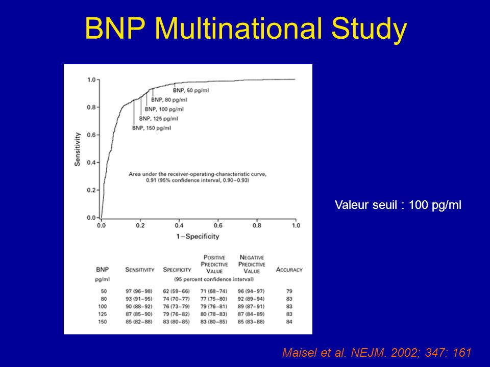 BNP Multinational Study