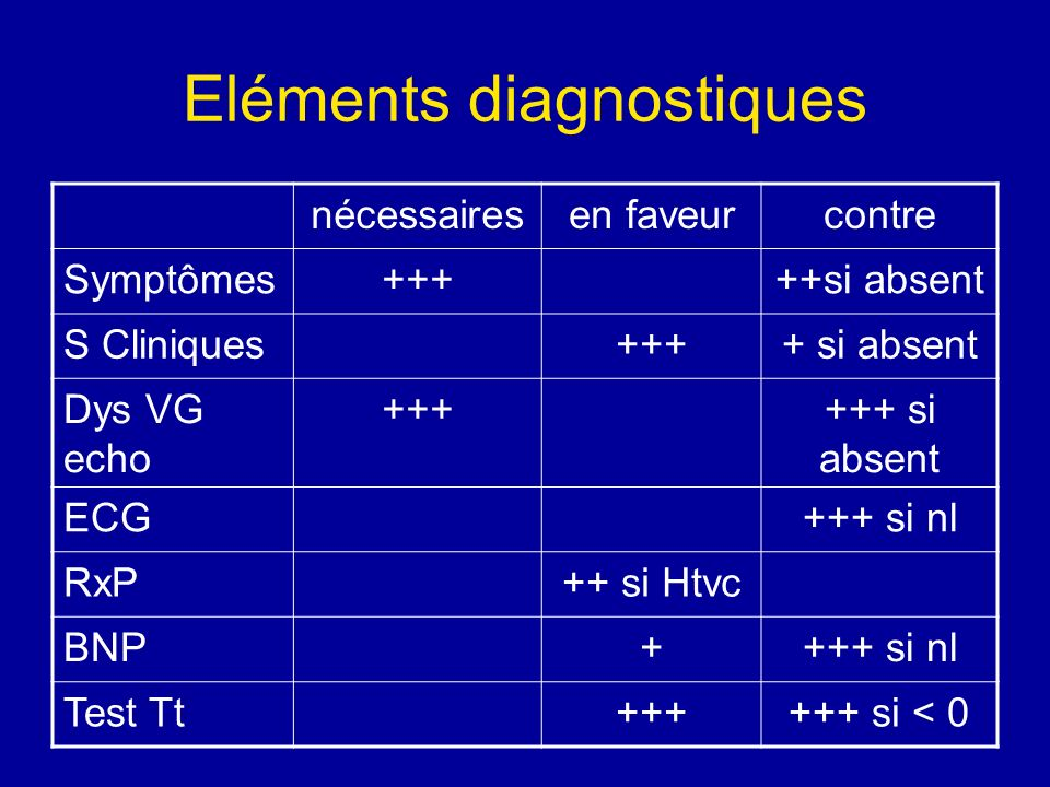 Eléments diagnostiques