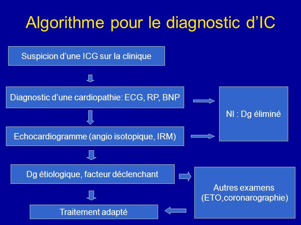 Algorithme pour le diagnostic d'IC