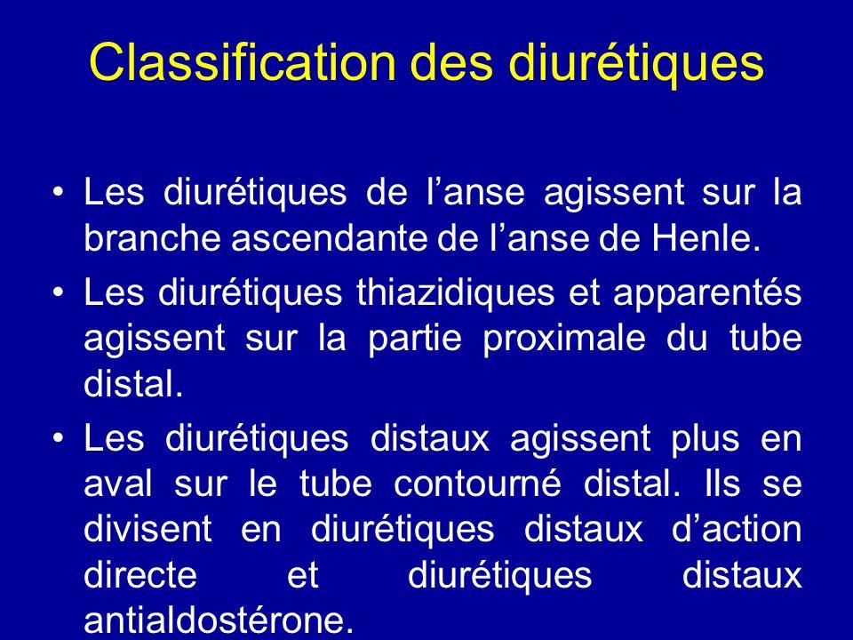 Classification des diurétiques