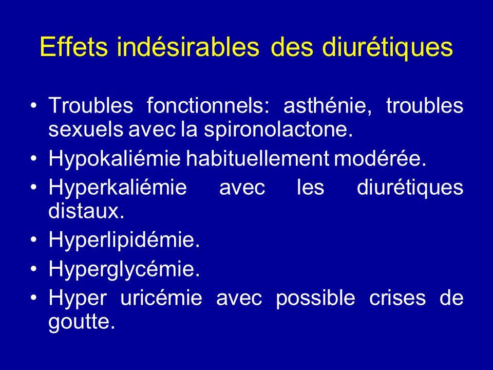 Effets indésirables des diurétiques