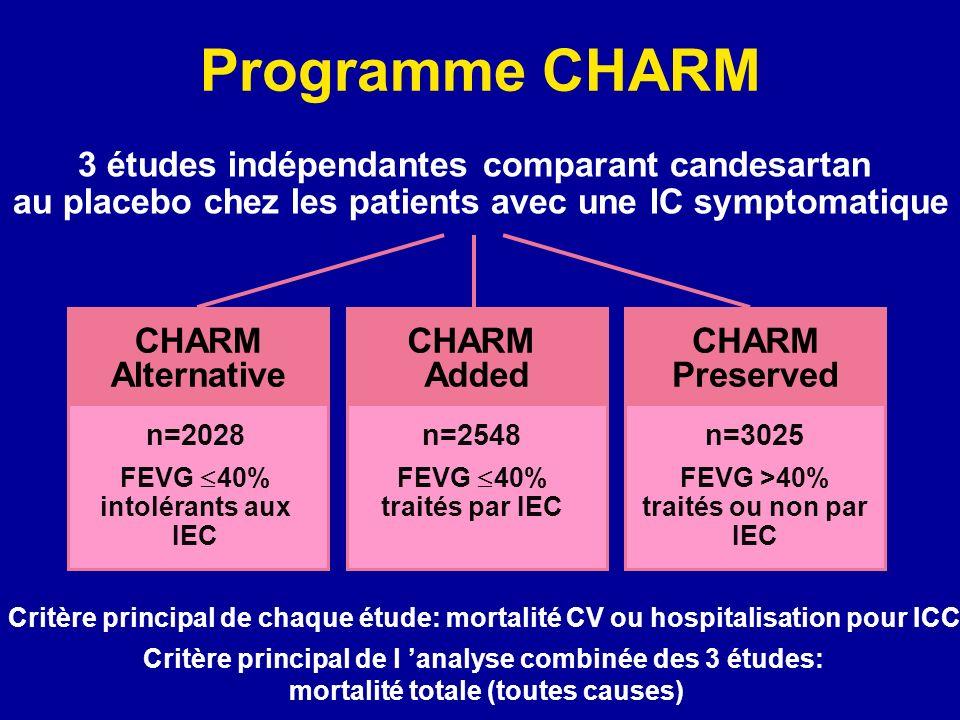 Programme CHARM 3 études indépendantes comparant candesartan
