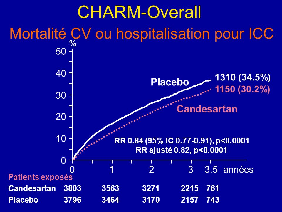 CHARM-Overall Mortalité CV ou hospitalisation pour ICC
