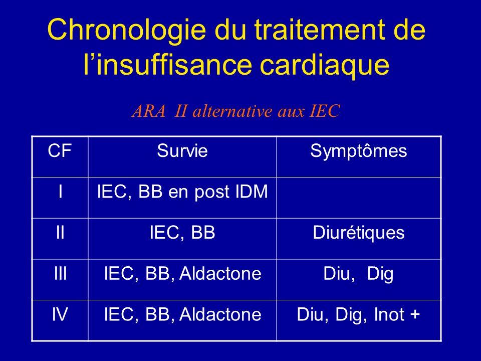 Chronologie du traitement de l'insuffisance cardiaque