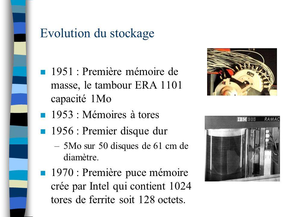 Evolution du stockage 1951 : Première mémoire de masse, le tambour ERA 1101 capacité 1Mo. 1953 : Mémoires à tores.