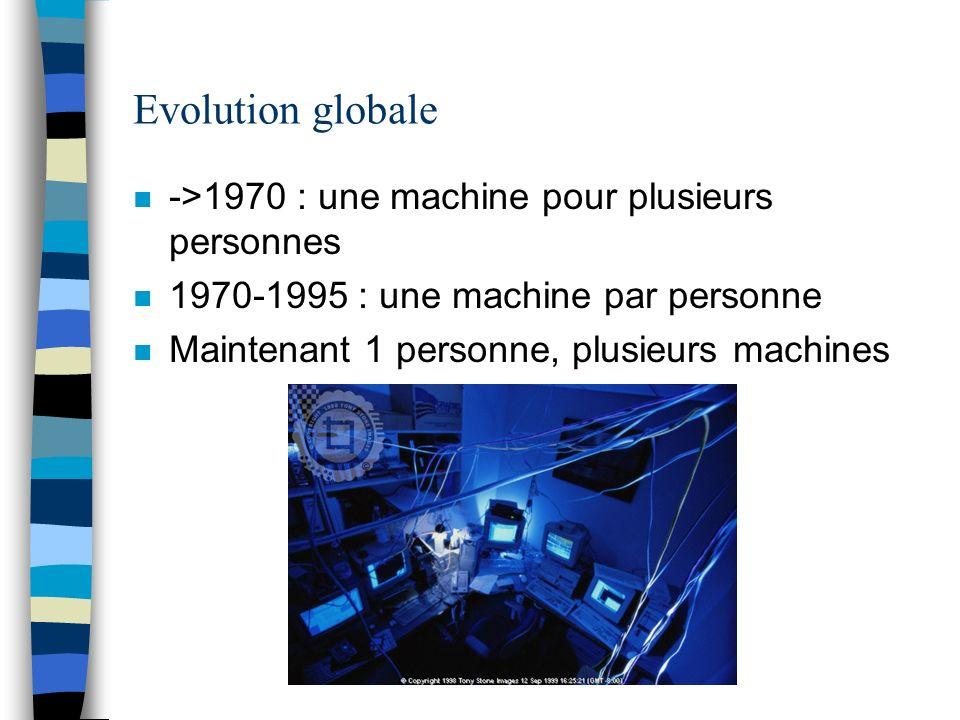 Evolution globale ->1970 : une machine pour plusieurs personnes