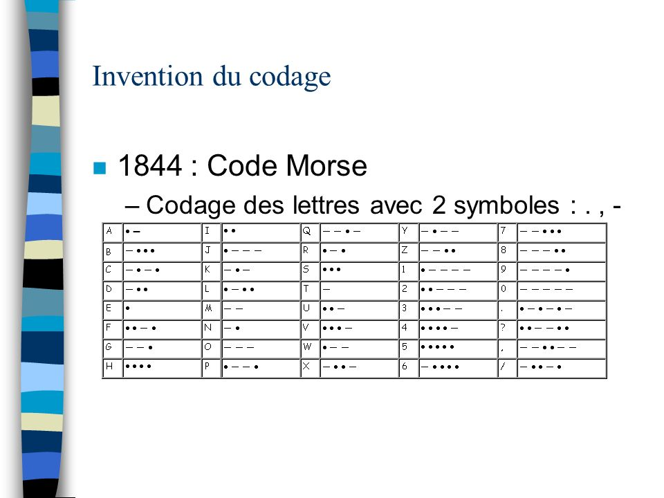 Invention du codage 1844 : Code Morse