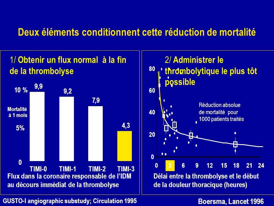 Deux éléments conditionnent cette réduction de mortalité
