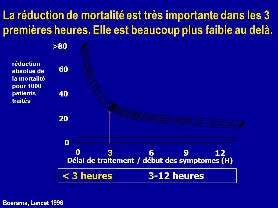 La réduction de mortalité est très importante dans les 3 premières heures. Elle est beaucoup plus faible au delà.