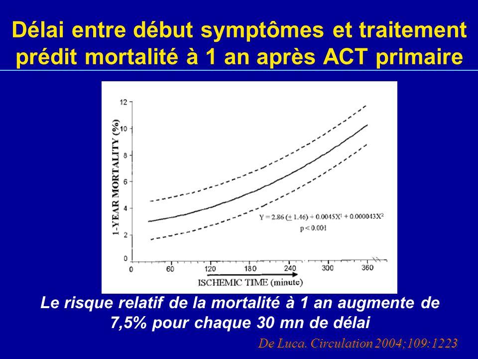 Délai entre début symptômes et traitement prédit mortalité à 1 an après ACT primaire