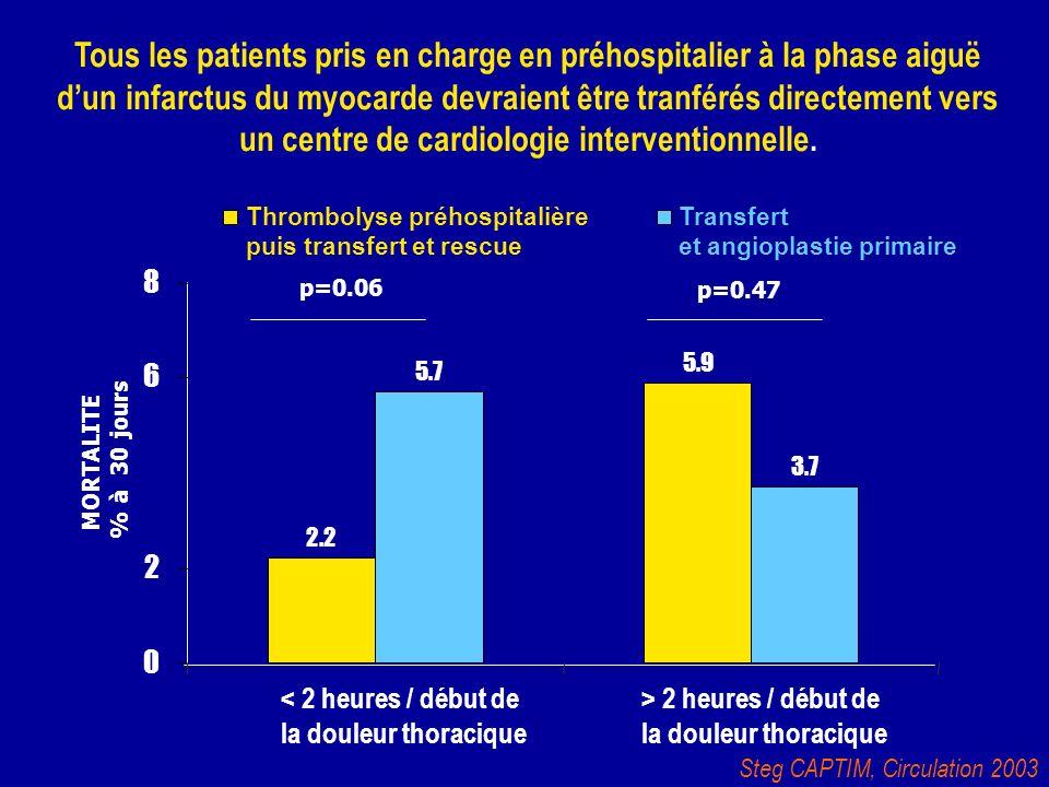 Tous les patients pris en charge en préhospitalier à la phase aiguë d'un infarctus du myocarde devraient être tranférés directement vers un centre de cardiologie interventionnelle.