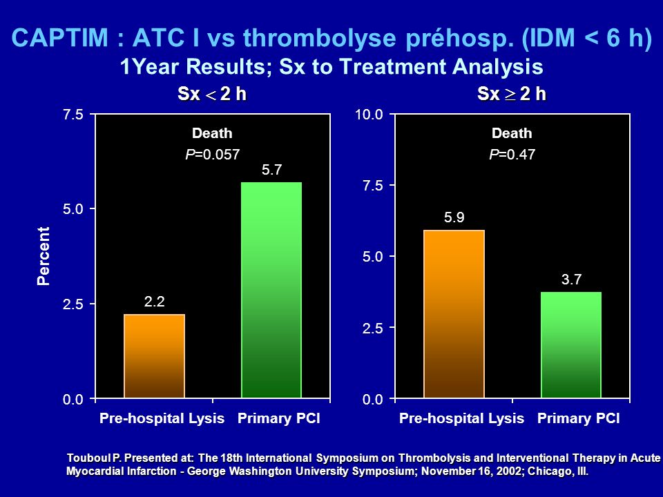 CAPTIM : ATC I vs thrombolyse préhosp
