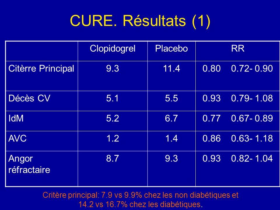 CURE. Résultats (1) Clopidogrel Placebo RR Citèrre Principal 9.3 11.4