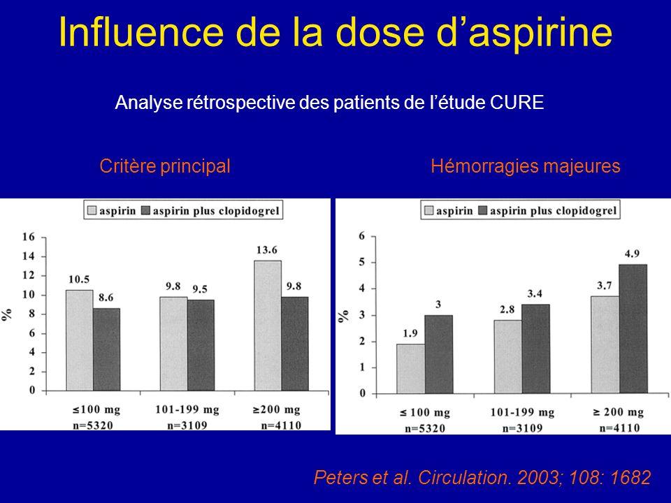 Influence de la dose d'aspirine
