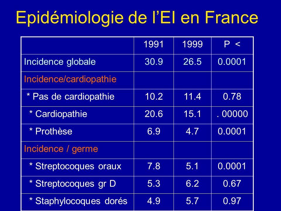 Epidémiologie de l'EI en France