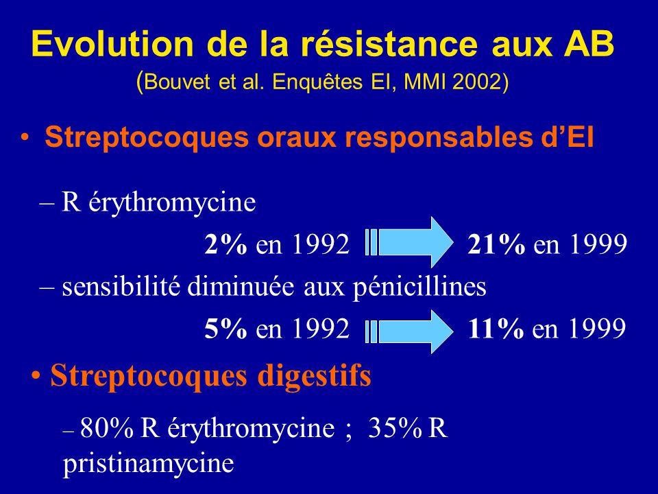 Evolution de la résistance aux AB (Bouvet et al. Enquêtes EI, MMI 2002)