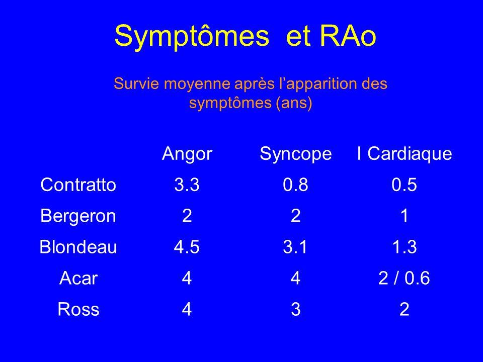 Survie moyenne après l'apparition des symptômes (ans)