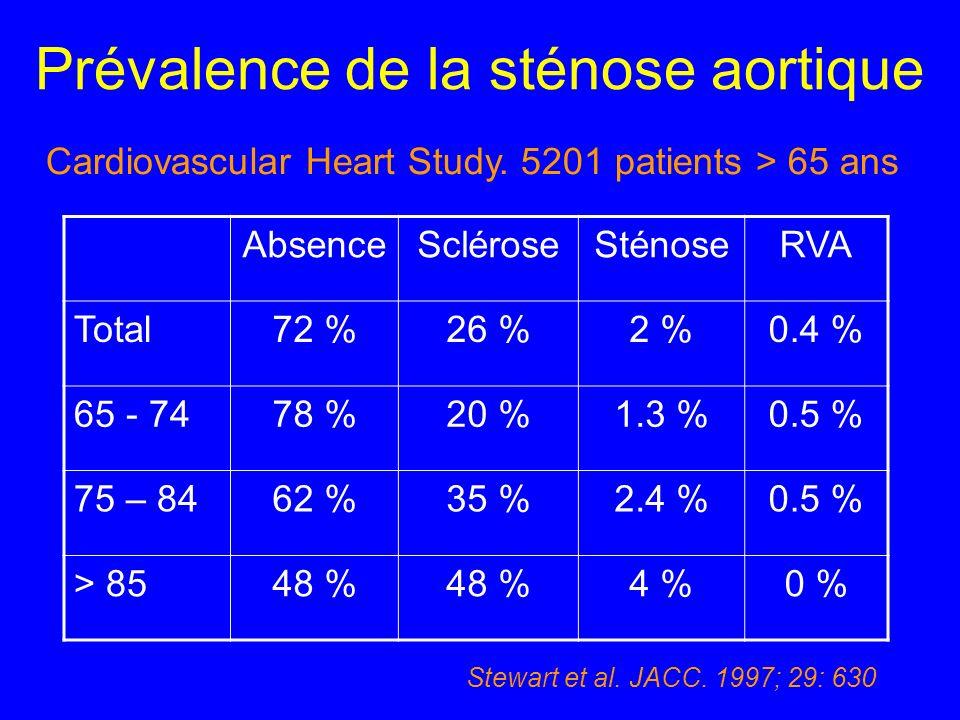 Prévalence de la sténose aortique