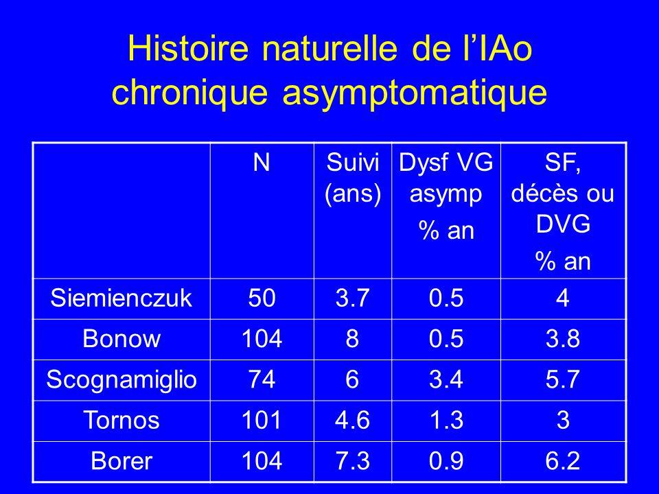 Histoire naturelle de l'IAo chronique asymptomatique