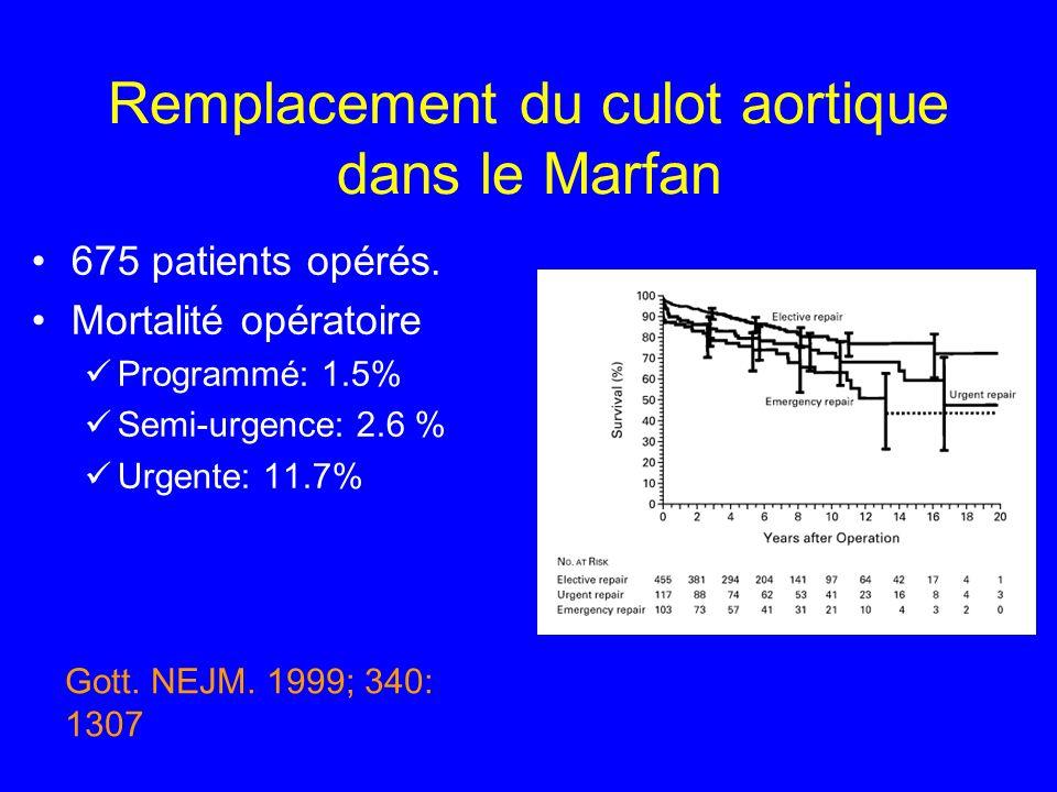 Remplacement du culot aortique dans le Marfan