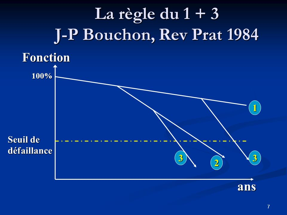 La règle du 1 + 3 J-P Bouchon, Rev Prat 1984