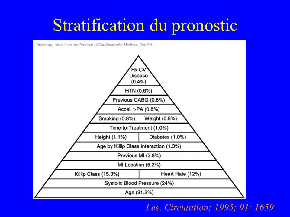 Stratification du pronostic