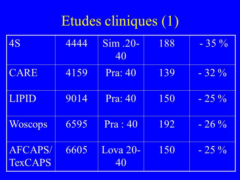 Etudes cliniques (1) 4S 4444 Sim .20-40 188 - 35 % CARE 4159 Pra: 40