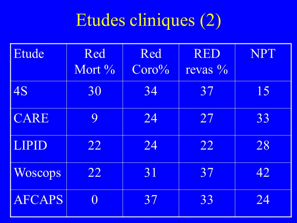Etudes cliniques (2) Etude Red Mort % Red Coro% RED revas % NPT 4S 30
