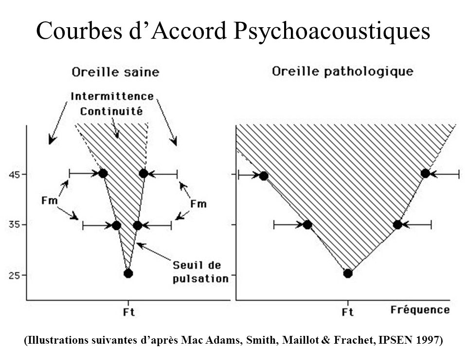Courbes d'Accord Psychoacoustiques