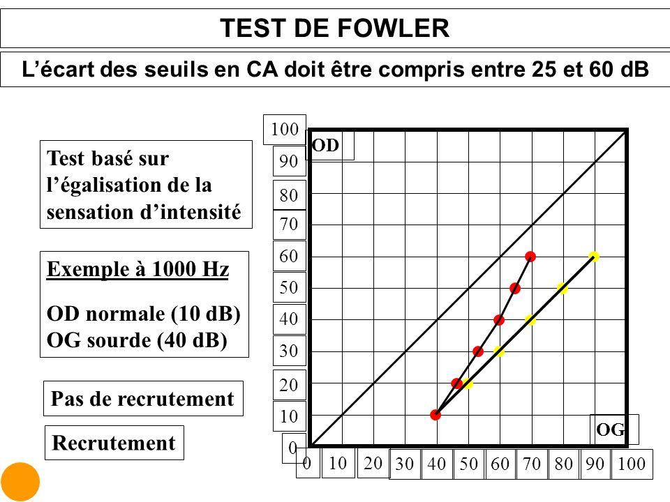 L'écart des seuils en CA doit être compris entre 25 et 60 dB