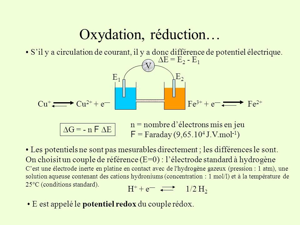 Oxydation, réduction… S'il y a circulation de courant, il y a donc différence de potentiel électrique.