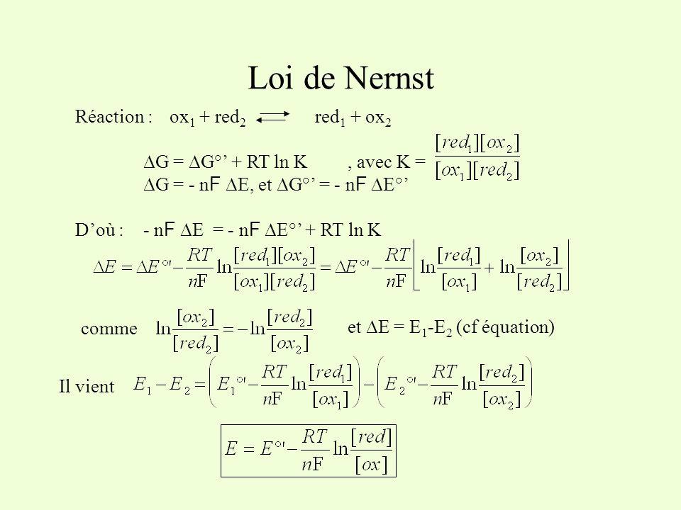 Loi de Nernst Réaction : ∆G = ∆G°' + RT ln K , avec K =