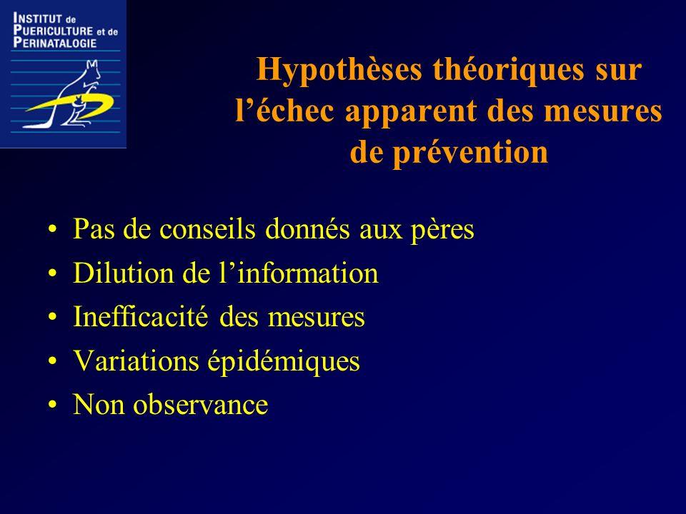 Hypothèses théoriques sur l'échec apparent des mesures de prévention