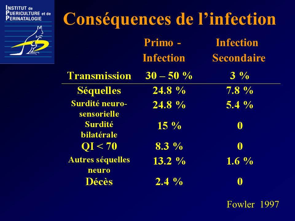 Conséquences de l'infection Primo - Infection Infection Secondaire