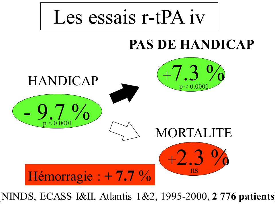 (NINDS, ECASS I&II, Atlantis 1&2, 1995-2000, 2 776 patients)
