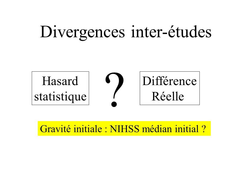 Divergences inter-études Hasard statistique Différence Réelle