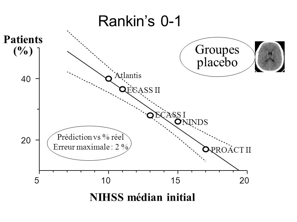 Rankin's 0-1 Groupes placebo Patients (%) NIHSS médian initial 5 10 15