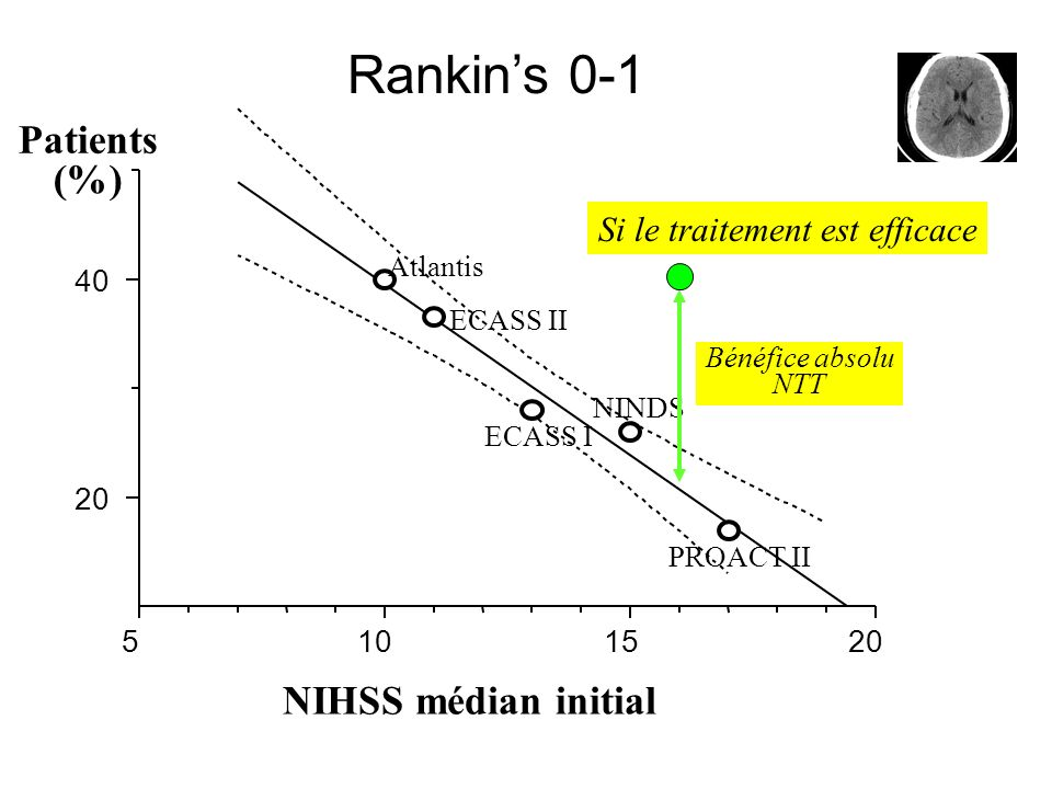 Rankin's 0-1 Patients (%) NIHSS médian initial