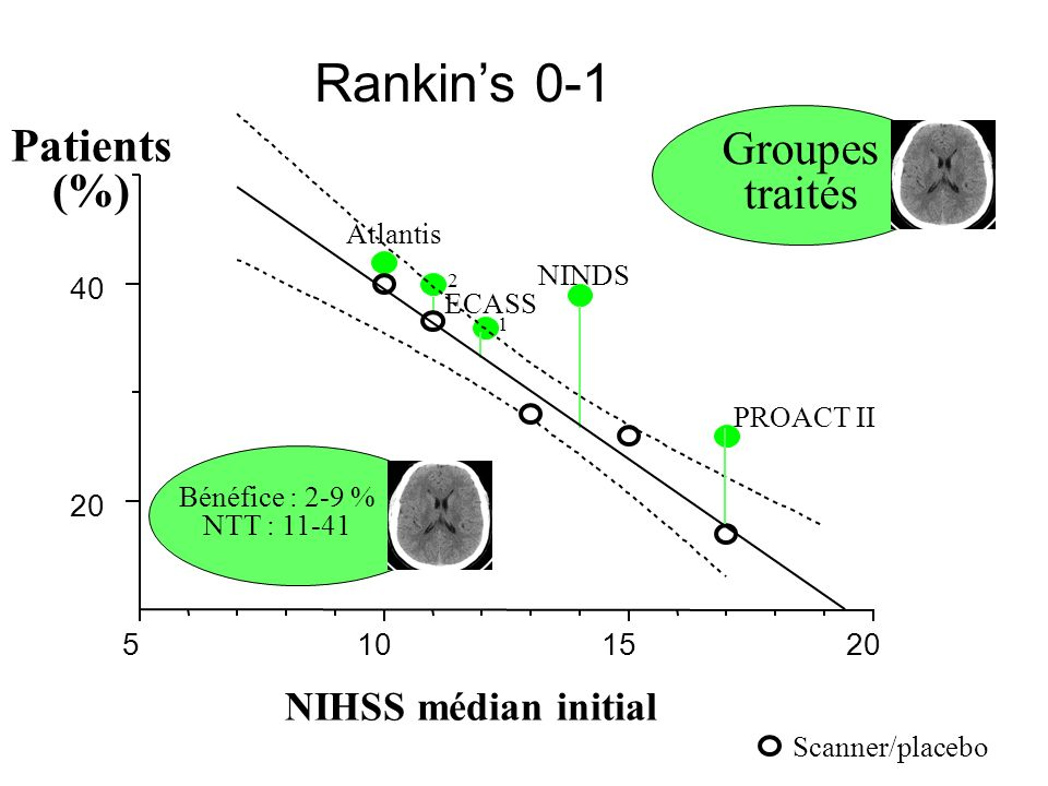 Rankin's 0-1 Patients Groupes (%) traités NIHSS médian initial 40 20 5