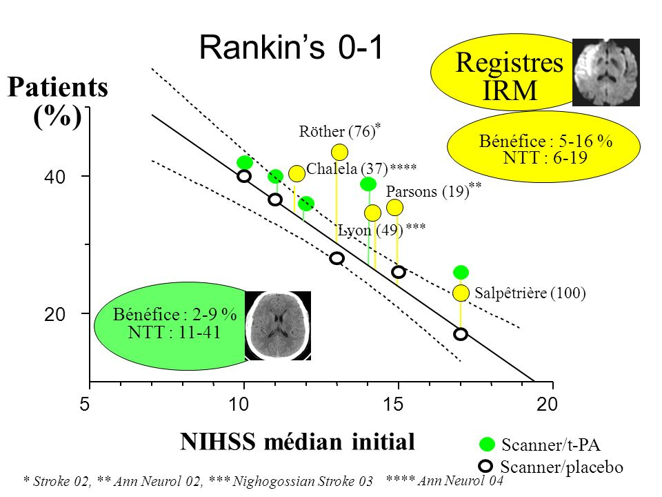 Rankin's 0-1 Registres IRM Patients (%) NIHSS médian initial 40 20 5