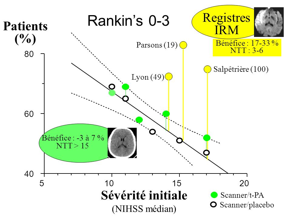 Rankin's 0-3 Registres IRM Patients (%) Sévérité initiale
